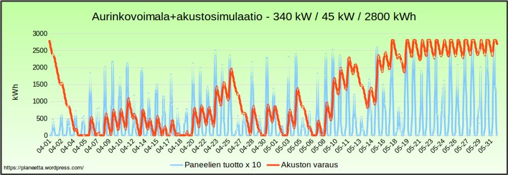 Aurinkovoimalasimulaatio - sähkö halvimillaan 204 €/MWh (3/6)