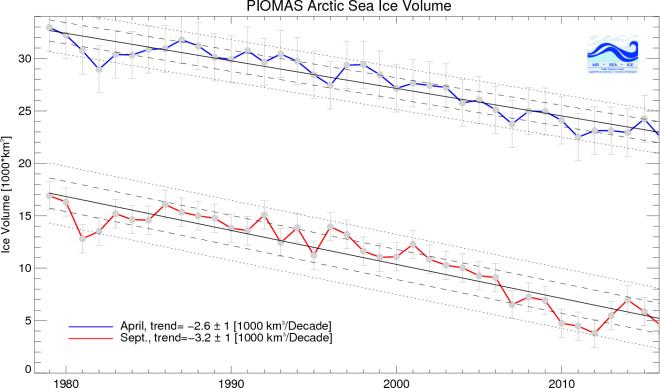 Kuva 6. Pohjoisen merijään tilavuus.